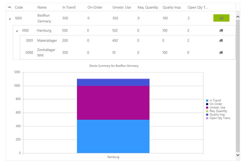 Business Integration Apps Bestandsabfrage