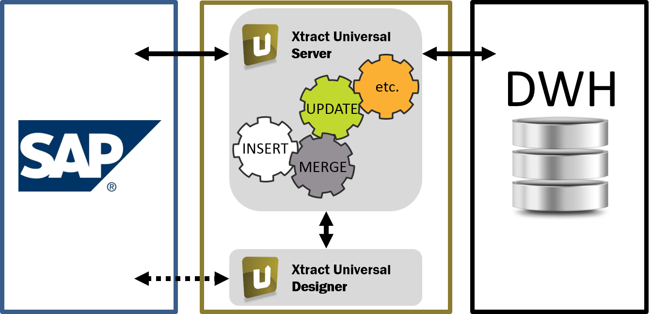Instant Data Warehousing